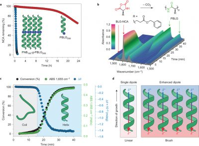 Figure in Nature Chemistry Publication